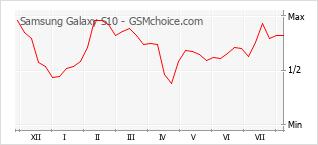 Le graphique de popularité de Samsung Galaxy S10