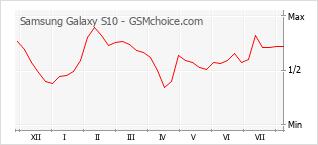 Grafico di modifiche della popolarità del telefono cellulare Samsung Galaxy S10