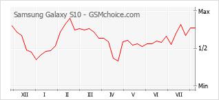 Traçar mudanças de populariedade do telemóvel Samsung Galaxy S10