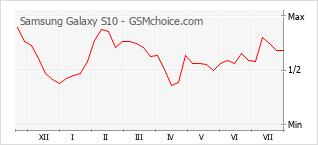 手機聲望改變圖表 Samsung Galaxy S10