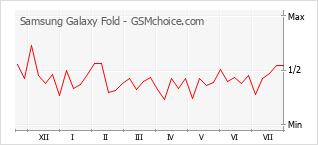 Popularity chart of Samsung Galaxy Fold