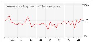 Gráfico de los cambios de popularidad Samsung Galaxy Fold