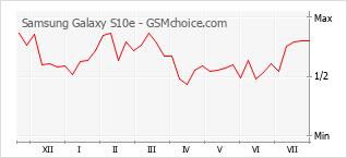 Диаграмма изменений популярности телефона Samsung Galaxy S10e