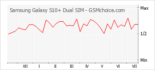 Diagramm der Poplularitätveränderungen von Samsung Galaxy S10+ Dual SIM