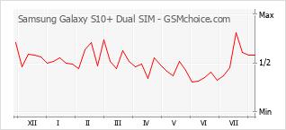 Popularity chart of Samsung Galaxy S10+ Dual SIM