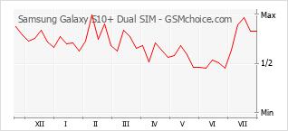 Populariteit van de telefoon: diagram Samsung Galaxy S10+ Dual SIM