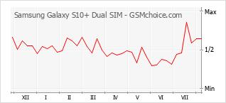 Traçar mudanças de populariedade do telemóvel Samsung Galaxy S10+ Dual SIM