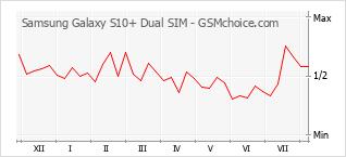 手機聲望改變圖表 Samsung Galaxy S10+ Dual SIM