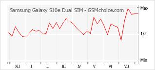 Diagramm der Poplularitätveränderungen von Samsung Galaxy S10e Dual SIM