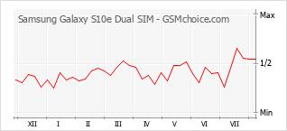 Gráfico de los cambios de popularidad Samsung Galaxy S10e Dual SIM