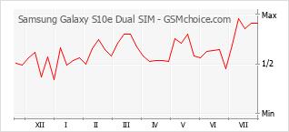 Traçar mudanças de populariedade do telemóvel Samsung Galaxy S10e Dual SIM