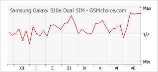 Диаграмма изменений популярности телефона Samsung Galaxy S10e Dual SIM