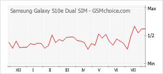 手机声望改变图表 Samsung Galaxy S10e Dual SIM