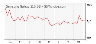 手機聲望改變圖表 Samsung Galaxy S10 5G
