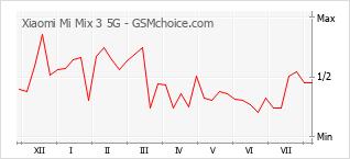 Popularity chart of Xiaomi Mi Mix 3 5G