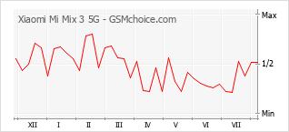 Gráfico de los cambios de popularidad Xiaomi Mi Mix 3 5G
