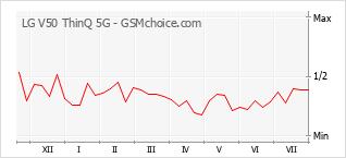 Popularity chart of LG V50 ThinQ 5G