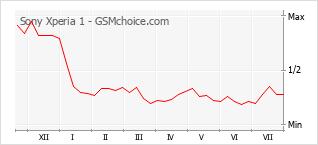 Popularity chart of Sony Xperia 1