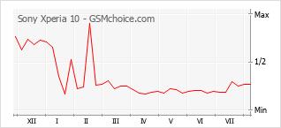 Le graphique de popularité de Sony Xperia 10