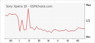 Traçar mudanças de populariedade do telemóvel Sony Xperia 10