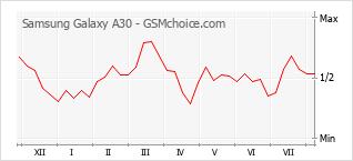 Popularity chart of Samsung Galaxy A30
