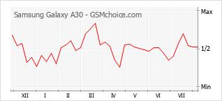 Gráfico de los cambios de popularidad Samsung Galaxy A30