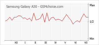 Le graphique de popularité de Samsung Galaxy A30