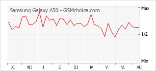 Diagramm der Poplularitätveränderungen von Samsung Galaxy A50