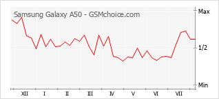 Gráfico de los cambios de popularidad Samsung Galaxy A50