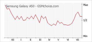 Le graphique de popularité de Samsung Galaxy A50