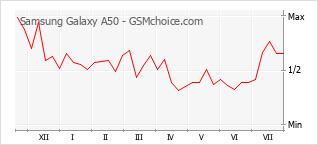 Populariteit van de telefoon: diagram Samsung Galaxy A50