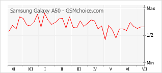 Диаграмма изменений популярности телефона Samsung Galaxy A50