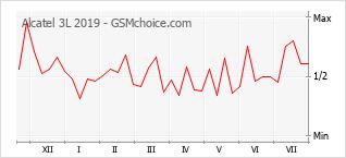Le graphique de popularité de Alcatel 3L 2019