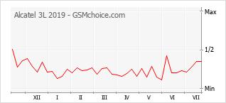 Grafico di modifiche della popolarità del telefono cellulare Alcatel 3L 2019