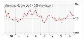 Diagramm der Poplularitätveränderungen von Samsung Galaxy A10