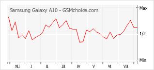 Диаграмма изменений популярности телефона Samsung Galaxy A10
