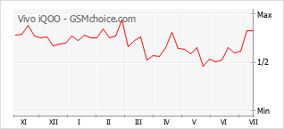 Popularity chart of Vivo iQOO