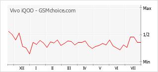 Диаграмма изменений популярности телефона Vivo iQOO