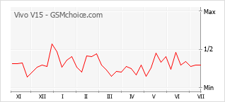 Populariteit van de telefoon: diagram Vivo V15