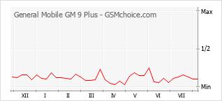 Populariteit van de telefoon: diagram General Mobile GM 9 Plus
