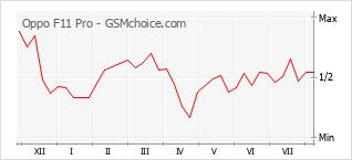 Gráfico de los cambios de popularidad Oppo F11 Pro