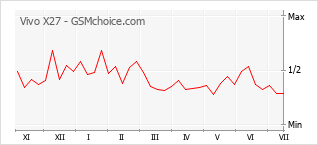 Le graphique de popularité de Vivo X27
