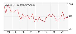Grafico di modifiche della popolarità del telefono cellulare Vivo X27