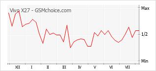 Диаграмма изменений популярности телефона Vivo X27