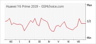 Diagramm der Poplularitätveränderungen von Huawei Y6 Prime 2019