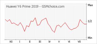 Диаграмма изменений популярности телефона Huawei Y6 Prime 2019
