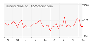 Popularity chart of Huawei Nova 4e