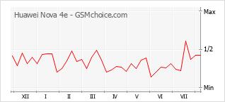 Le graphique de popularité de Huawei Nova 4e