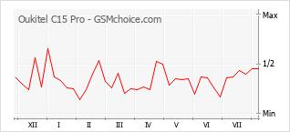Gráfico de los cambios de popularidad Oukitel C15 Pro