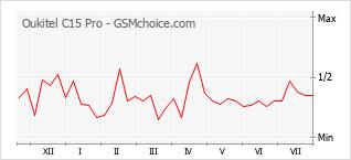 Grafico di modifiche della popolarità del telefono cellulare Oukitel C15 Pro